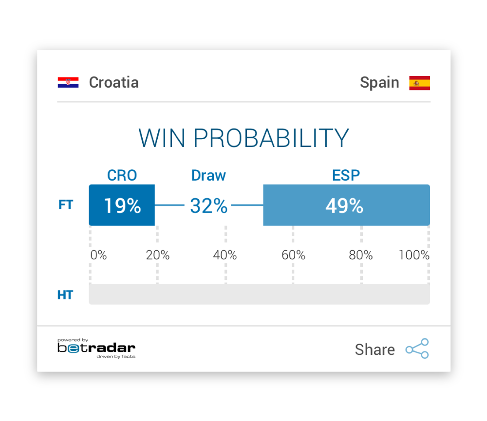 Probability Widgets - Betradar
